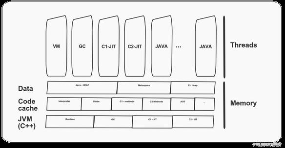 JVM中的线程模型