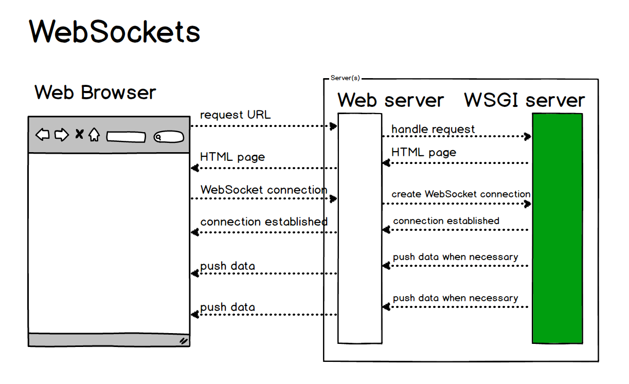 WebSockets are more efficient than long polling for server sent updates.
